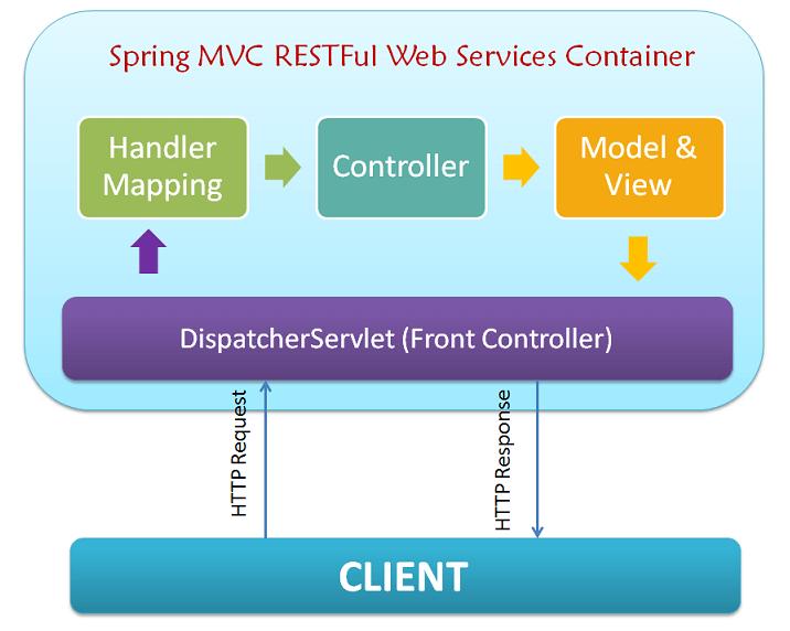 Chia sẻ trọn bộ tài liệu Java Spring MVC - Chia Sẻ Bộ Tài Liệu Lập Trình Java Spring MVC Của FPT