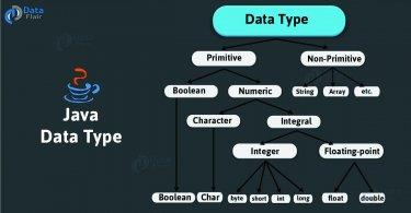 Kiểu dữ liệu trong java, [Bài 2] Các kiểu dữ liệu trong java