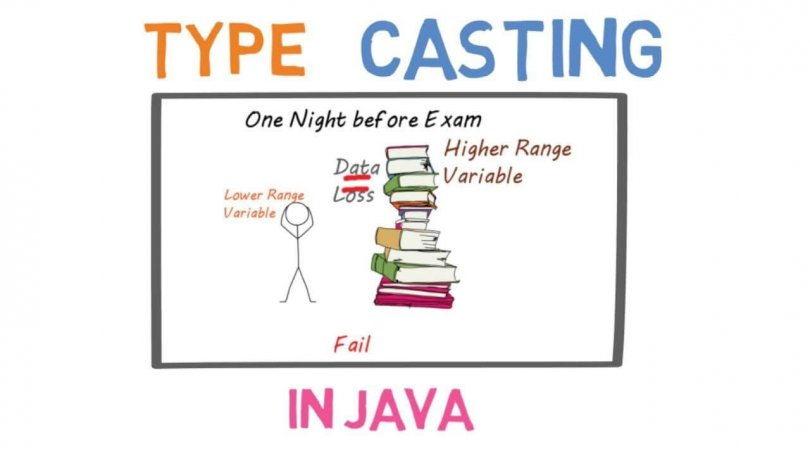 ép kiểu trong java, [Bài 3] Ép kiểu dữ liệu trong Java