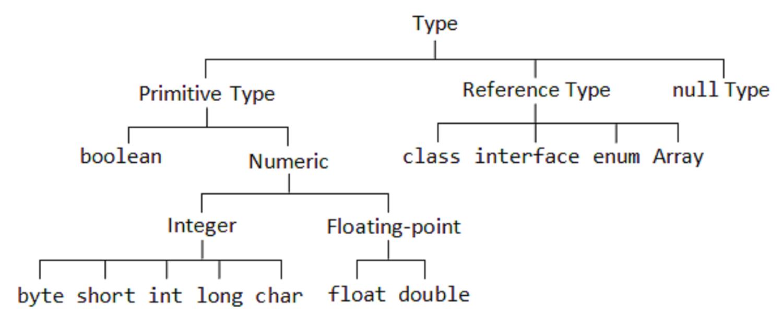 Primitive vs Reference Type Java - [Bài 2] Các kiểu dữ liệu trong java