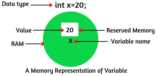 Variables - [Bài 1] Biến trong Java là gì? Cách khai báo biến? Các loại biến trong Java?