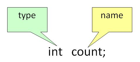 VriableTypeNameDeclaration - [Bài 1] Biến trong Java là gì? Cách khai báo biến? Các loại biến trong Java?