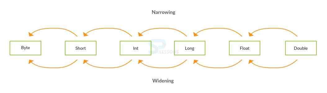 corejava Type Casting in Java 16 splesson - Tổng hợp từ A - Z kiến thức Java cơ bản