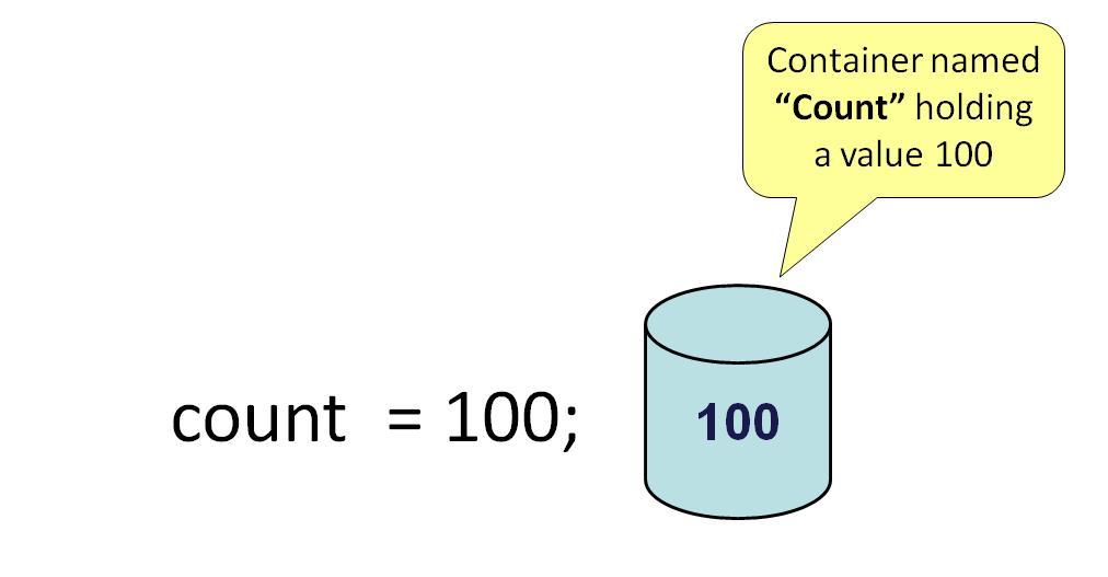 java varibale initialization - [Bài 1] Biến trong Java là gì? Cách khai báo biến? Các loại biến trong Java?