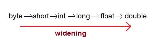 widening type conversion - Tổng hợp từ A - Z kiến thức Java cơ bản