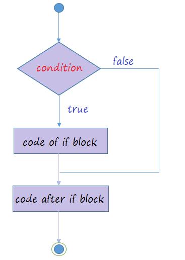 12387382 - [Bài 4] If Else - Control Statements (Câu lệnh điều khiển / Câu lệnh rẽ nhánh)