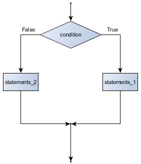 flowchart if else - [Bài 4] If Else - Control Statements (Câu lệnh điều khiển / Câu lệnh rẽ nhánh)