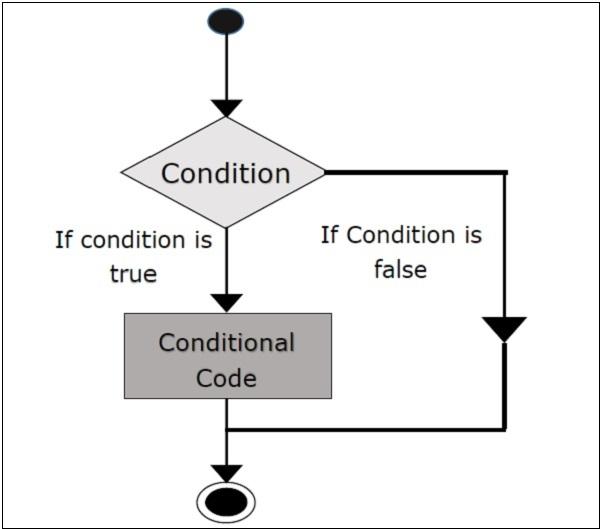 scala decision making - [Bài 4] If Else - Control Statements (Câu lệnh điều khiển / Câu lệnh rẽ nhánh)
