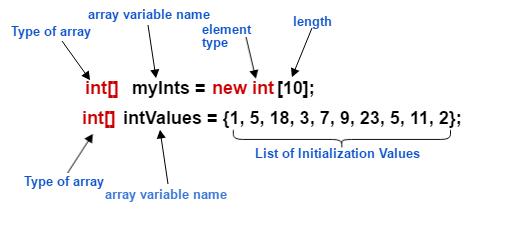 java array syntax - [Bài 6] Mảng (Array) trong Java - Cách sử dụng For-Each với Mảng