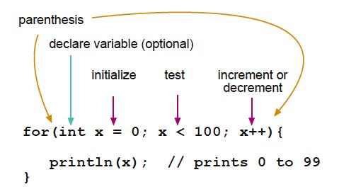 B%C3%A0i 7 V%C3%B2ng l%E1%BA%B7p For trong Java For Loop in Java - [Bài 7] Vòng lặp trong Java (Loop in Java)