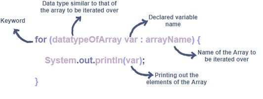 Bài 7 Vòng lặp for ech trong Java for each Loop in Java - [Bài 7] Vòng lặp trong Java (Loop in Java)