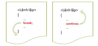 B%C3%A0i 7 V%C3%B2ng l%E1%BA%B7p trong Java Loops in Java break and continue - [Bài 7] Vòng lặp trong Java (Loop in Java)