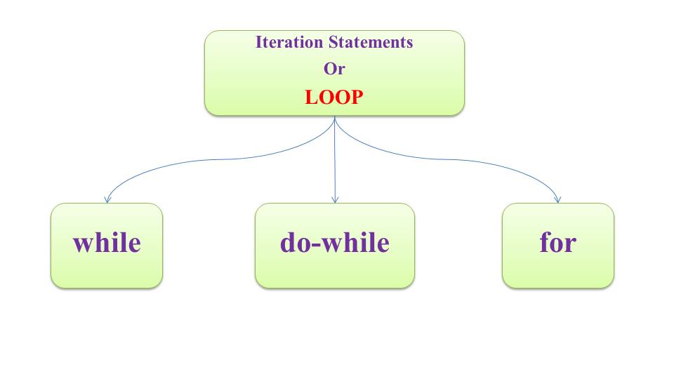 B%C3%A0i 7 V%C3%B2ng l%E1%BA%B7p trong Java Loops in Java type - [Bài 7] Vòng lặp trong Java (Loop in Java)
